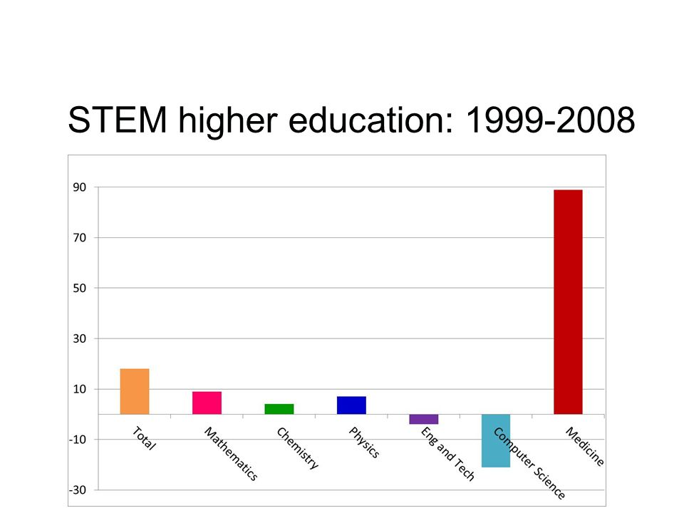 STEM higher education: 1999-2008