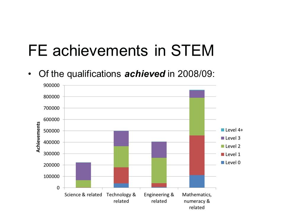 FE achievements in STEM Of the qualifications achieved in 2008/09: