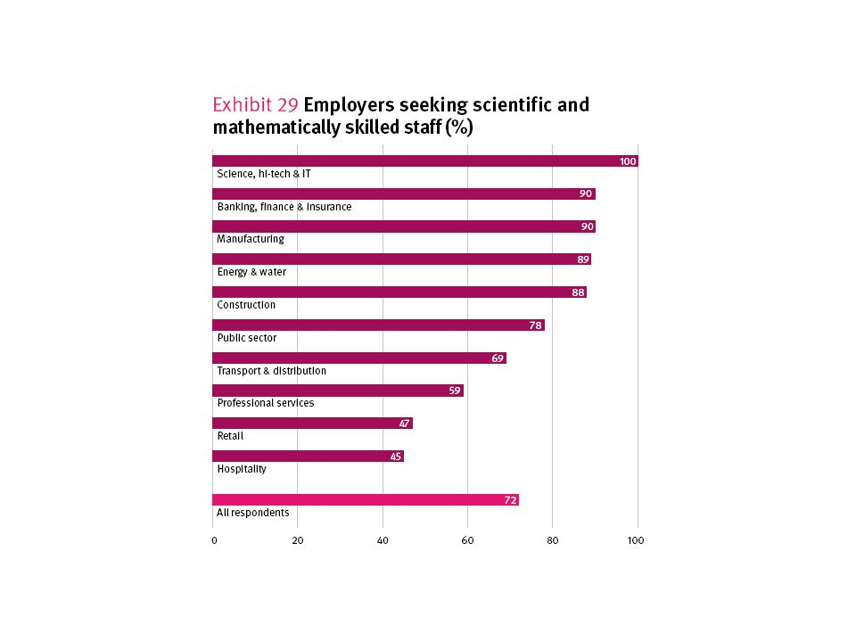 CBI Education & Skills Survey 2010
