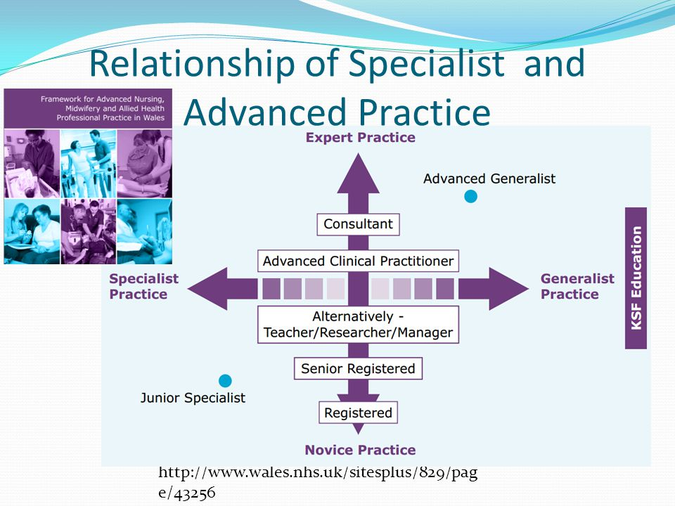 Relationship of Specialist and Advanced Practice http://www.wales.nhs.uk/sitesplus/829/pag e/43256
