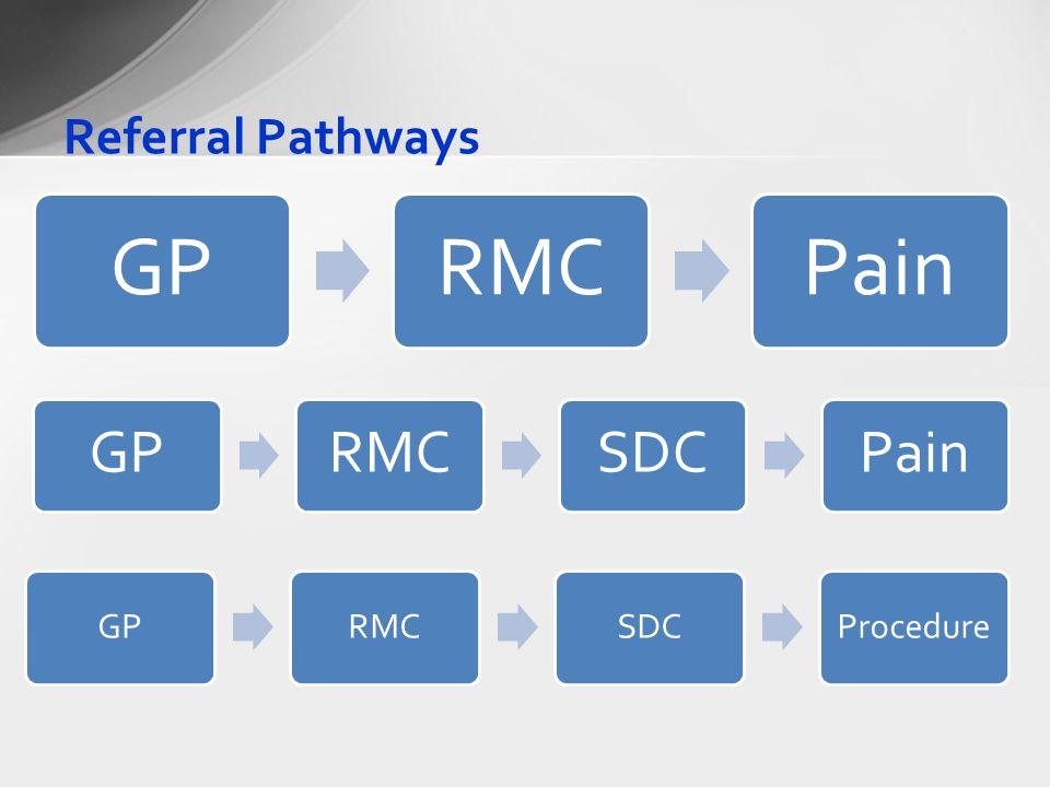 Referral Pathways GPRMCPain GPRMCSDCPain GPRMCSDCProcedure