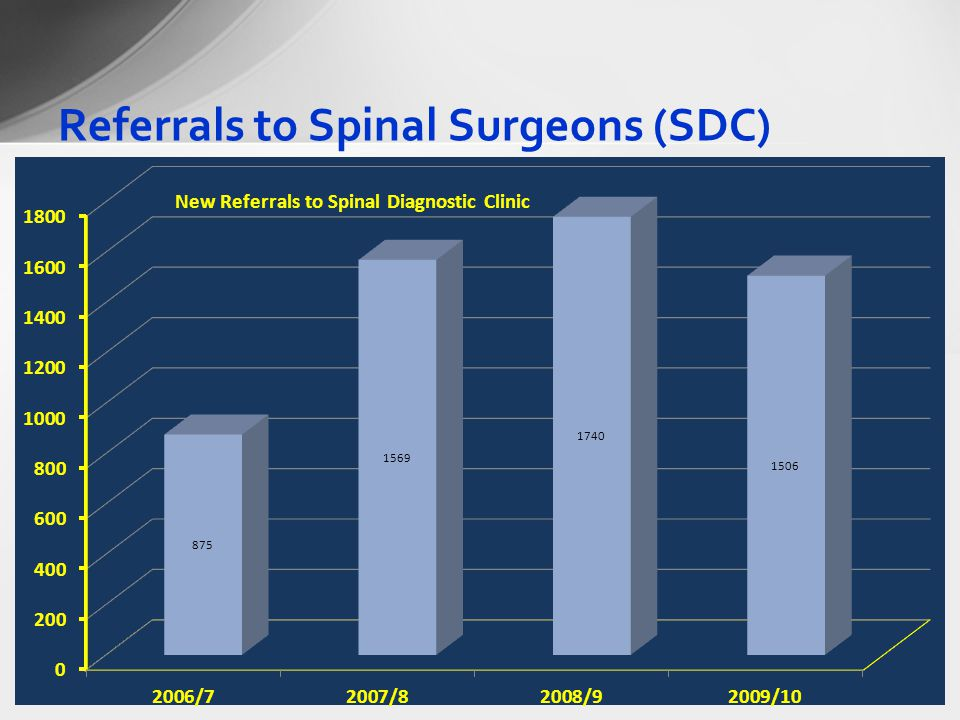 Referrals to Spinal Surgeons (SDC)