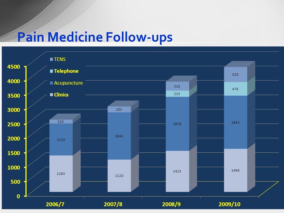 Pain Medicine Follow-ups