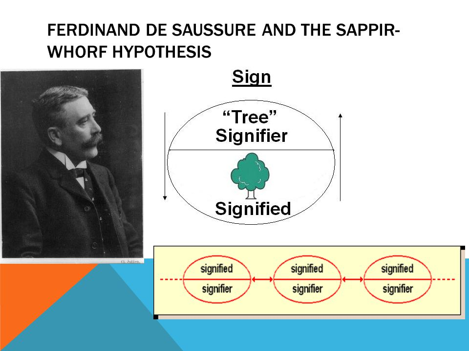 FERDINAND DE SAUSSURE AND THE SAPPIR- WHORF HYPOTHESIS
