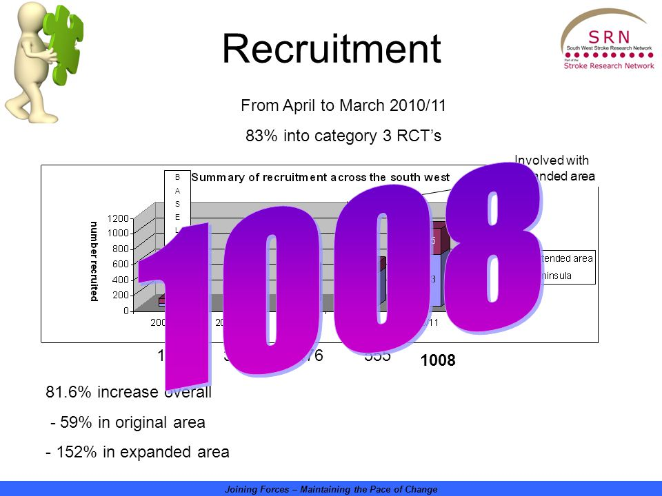 Joining Forces – Maintaining the Pace of Change Recruitment From April to March 2010/11 83% into category 3 RCT's 1008 112300476555 81.6% increase overall - 59% in original area - 152% in expanded area Involved with expanded area BASELINEBASELINE