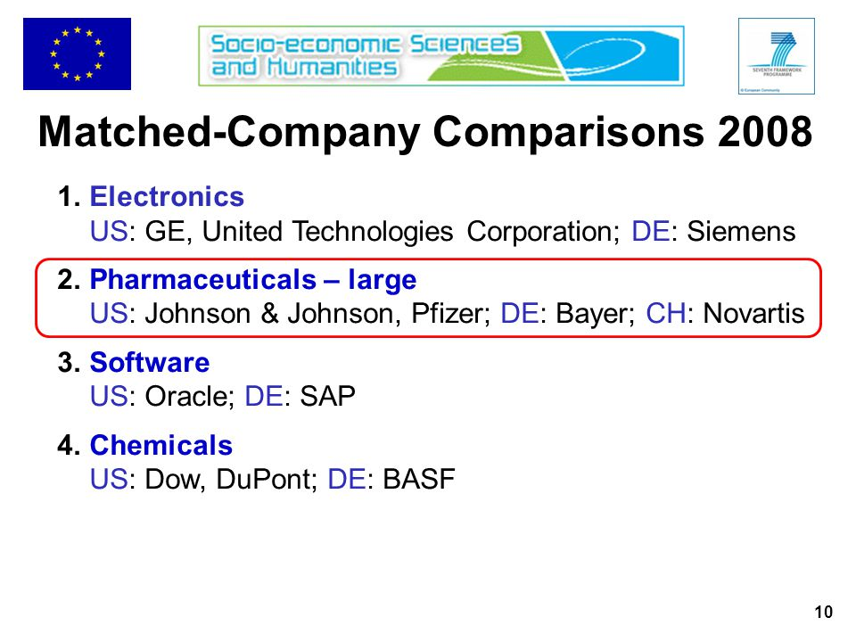 10 Matched-Company Comparisons 2008 1.Electronics US: GE, United Technologies Corporation; DE: Siemens 2.Pharmaceuticals – large US: Johnson & Johnson, Pfizer; DE: Bayer; CH: Novartis 3.Software US: Oracle; DE: SAP 4.Chemicals US: Dow, DuPont; DE: BASF
