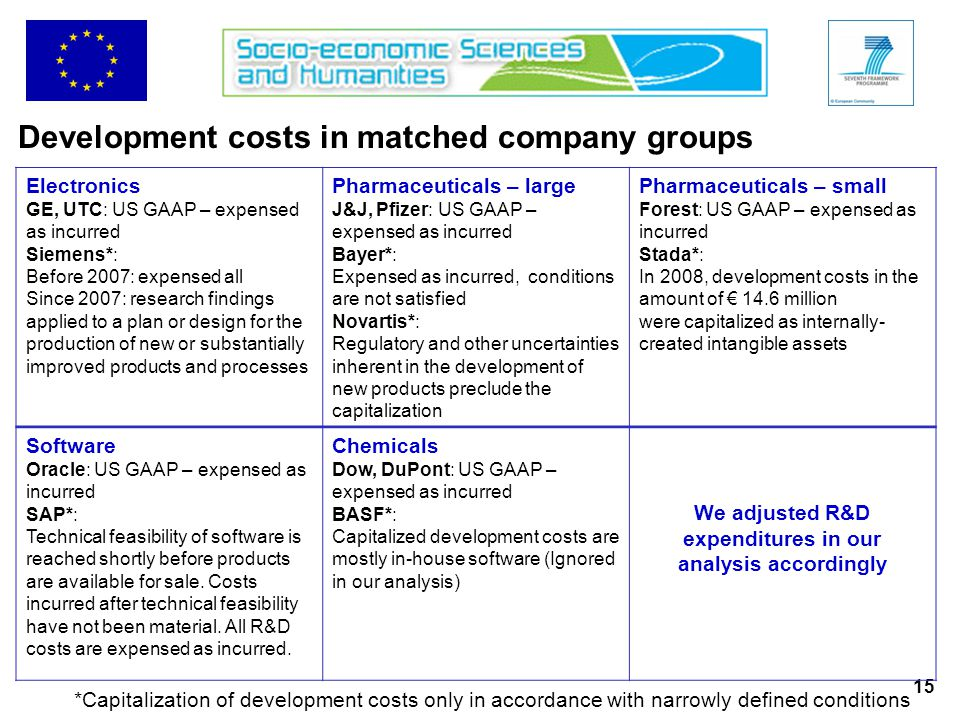 15 Development costs in matched company groups Electronics GE, UTC: US GAAP – expensed as incurred Siemens*: Before 2007: expensed all Since 2007: research findings applied to a plan or design for the production of new or substantially improved products and processes Pharmaceuticals – large J&J, Pfizer: US GAAP – expensed as incurred Bayer*: Expensed as incurred, conditions are not satisfied Novartis*: Regulatory and other uncertainties inherent in the development of new products preclude the capitalization Pharmaceuticals – small Forest: US GAAP – expensed as incurred Stada*: In 2008, development costs in the amount of € 14.6 million were capitalized as internally- created intangible assets Software Oracle: US GAAP – expensed as incurred SAP*: Technical feasibility of software is reached shortly before products are available for sale.