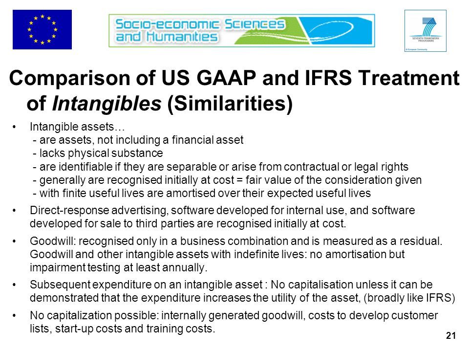 21 Intangible assets… - are assets, not including a financial asset - lacks physical substance - are identifiable if they are separable or arise from contractual or legal rights - generally are recognised initially at cost = fair value of the consideration given - with finite useful lives are amortised over their expected useful lives Direct-response advertising, software developed for internal use, and software developed for sale to third parties are recognised initially at cost.