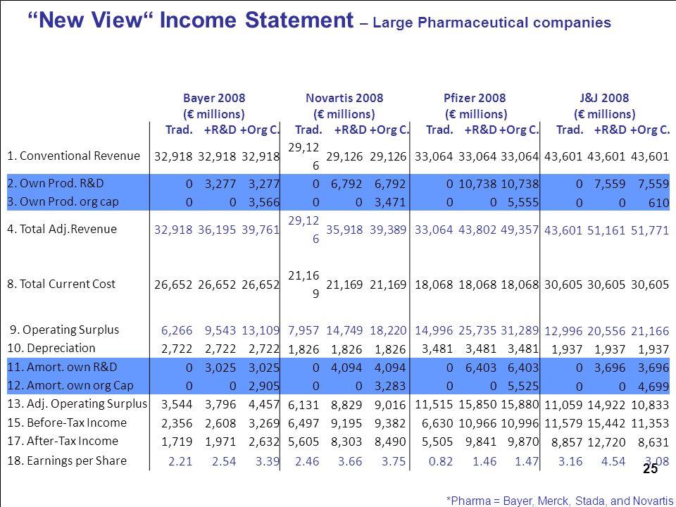 25 New View Income Statement – Large Pharmaceutical companies *Pharma = Bayer, Merck, Stada, and Novartis Bayer 2008 (€ millions) Novartis 2008 (€ millions) Pfizer 2008 (€ millions) J&J 2008 (€ millions) Trad.+R&D+Org C.Trad.+R&D+Org C.Trad.+R&D+Org C.Trad.+R&D+Org C.
