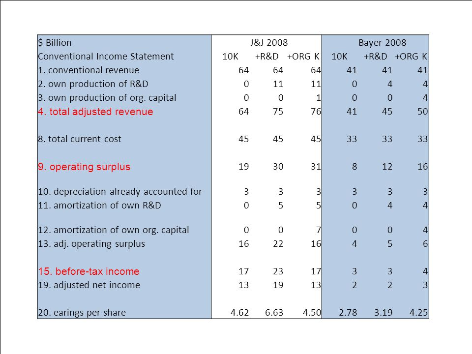 $ Billion J&J 2008 Bayer 2008 Conventional Income Statement10K+R&D+ORG K10K+R&D+ORG K 1.