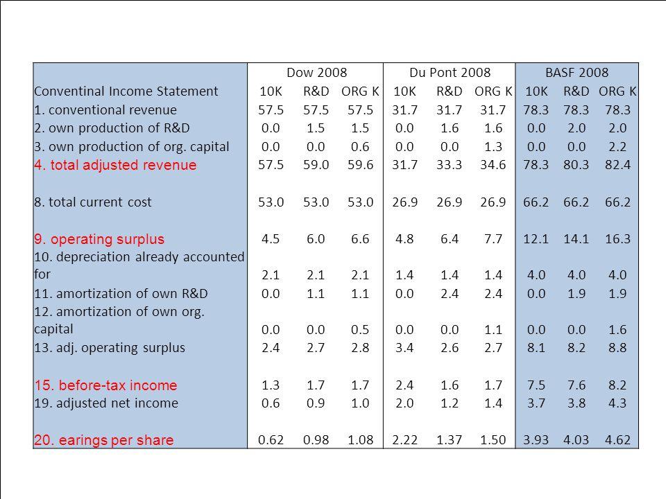 Chemicals Dow 2008 Du Pont 2008BASF 2008 Conventinal Income Statement10KR&DORG K10KR&DORG K10KR&DORG K 1.