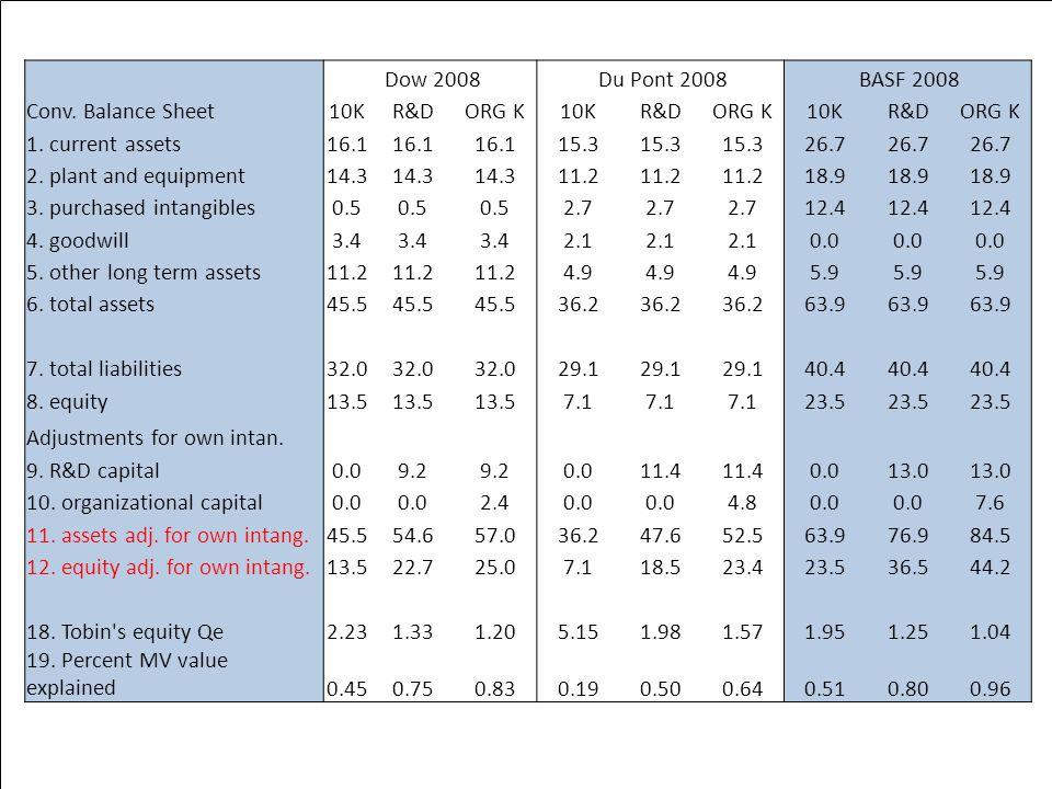 Chemicals Dow 2008 Du Pont 2008 BASF 2008 Conv. Balance Sheet10KR&DORG K10KR&DORG K10KR&DORG K 1.