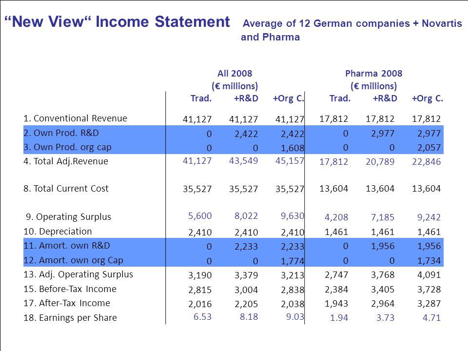 7 All 2008 (€ millions) Pharma 2008 (€ millions) Trad.+R&D+Org C.Trad.+R&D+Org C.