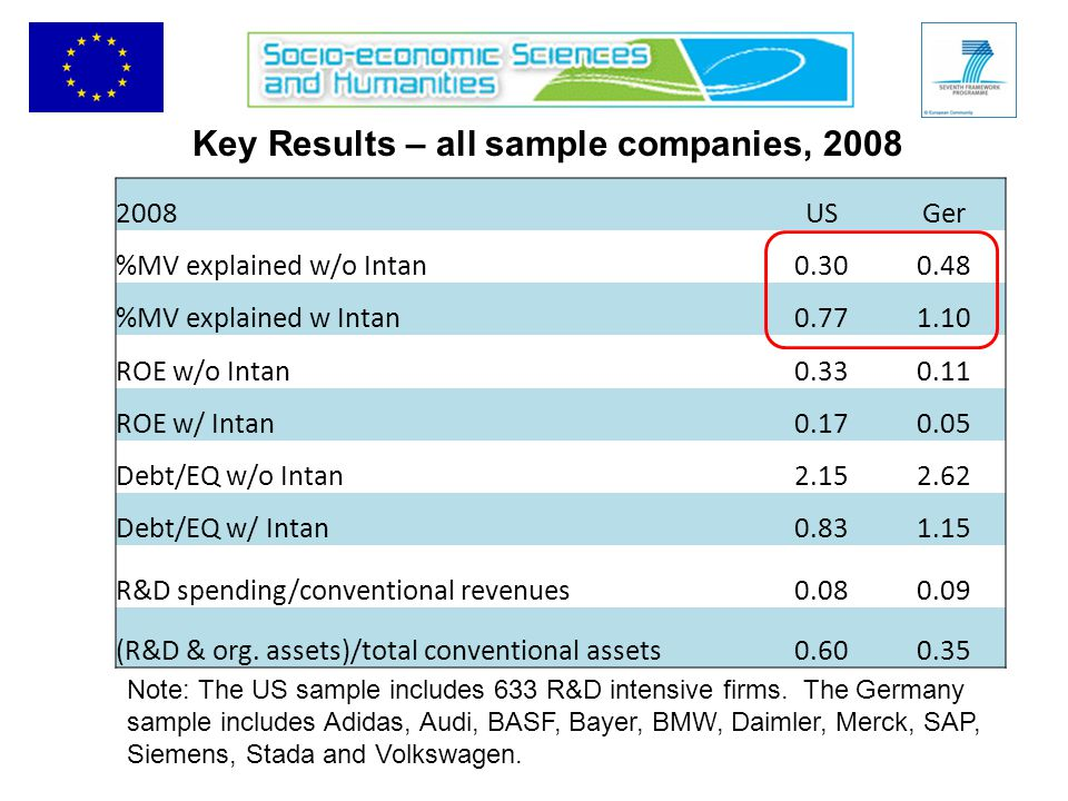 Key Results – all sample companies, 2008 2008USGer %MV explained w/o Intan0.300.48 %MV explained w Intan0.771.10 ROE w/o Intan0.330.11 ROE w/ Intan0.170.05 Debt/EQ w/o Intan2.152.62 Debt/EQ w/ Intan0.831.15 R&D spending/conventional revenues0.080.09 (R&D & org.