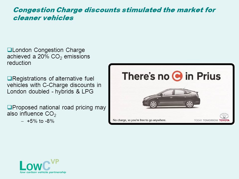 Congestion Charge discounts stimulated the market for cleaner vehicles  London Congestion Charge achieved a 20% CO 2 emissions reduction  Registrations of alternative fuel vehicles with C-Charge discounts in London doubled - hybrids & LPG  Proposed national road pricing may also influence CO 2  +5% to -8%