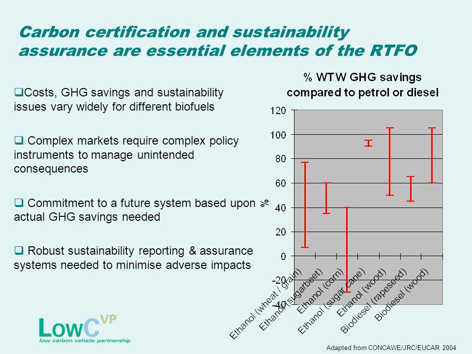 Carbon certification and sustainability assurance are essential elements of the RTFO  Costs, GHG savings and sustainability issues vary widely for different biofuels  Complex markets require complex policy instruments to manage unintended consequences  Commitment to a future system based upon actual GHG savings needed  Robust sustainability reporting & assurance systems needed to minimise adverse impacts Adapted from CONCAWE/JRC/EUCAR 2004