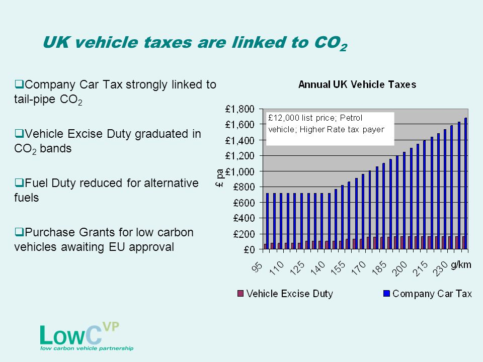 UK vehicle taxes are linked to CO 2  Company Car Tax strongly linked to tail-pipe CO 2  Vehicle Excise Duty graduated in CO 2 bands  Fuel Duty reduced for alternative fuels  Purchase Grants for low carbon vehicles awaiting EU approval