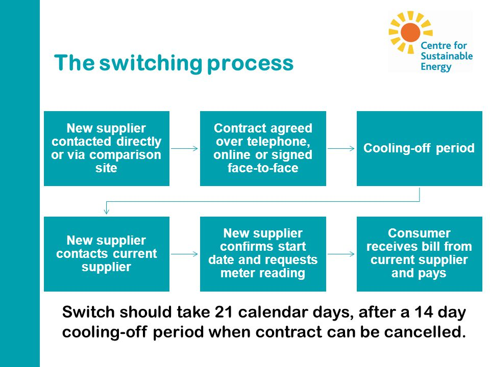 The switching process New supplier contacted directly or via comparison site Contract agreed over telephone, online or signed face-to-face Cooling-off period New supplier contacts current supplier New supplier confirms start date and requests meter reading Consumer receives bill from current supplier and pays Switch should take 21 calendar days, after a 14 day cooling-off period when contract can be cancelled.