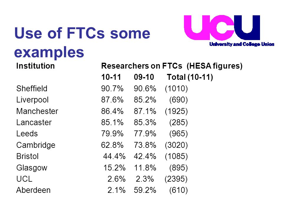 InstitutionResearchers on FTCs (HESA figures) 10-11 09-10 Total (10-11) Sheffield90.7% 90.6% (1010) Liverpool87.6% 85.2% (690) Manchester86.4% 87.1% (1925) Lancaster85.1% 85.3% (285) Leeds79.9% 77.9% (965) Cambridge62.8% 73.8% (3020) Bristol 44.4% 42.4% (1085) Glasgow 15.2% 11.8% (895) UCL 2.6% 2.3% (2395) Aberdeen 2.1% 59.2% (610) Use of FTCs some examples