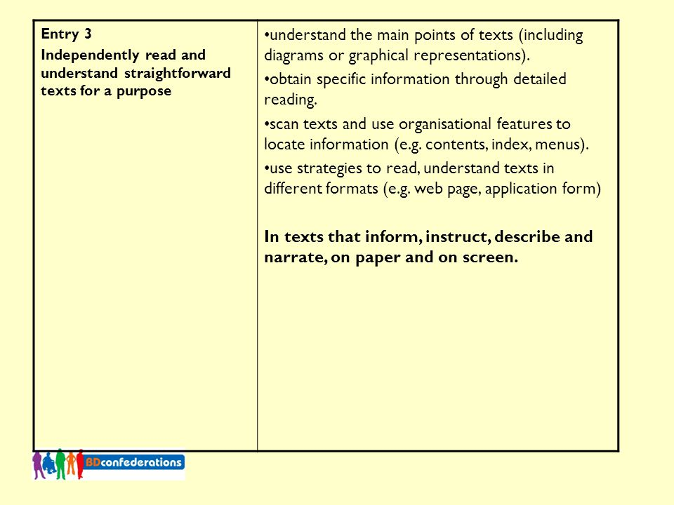 Entry 3 Independently read and understand straightforward texts for a purpose understand the main points of texts (including diagrams or graphical representations).