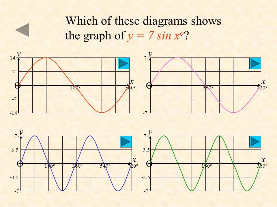 y = sin 15x o O 180 o 360 o 5 -15 -10 15 10 -5 x y This is the graph of which function? y = 15 sin x o y = sin x o + 15