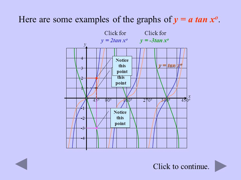 Click to continue. Here are some examples of the graphs of y = a cos x o. 90 o 180 o 270 o O Click for y = 2 cos x o Click for y = ¾ cos x o Click for