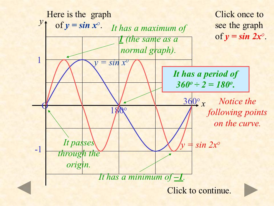 You are already familiar with the basic graph of y = sin x o. There are some important points to remember. 360 o 1 90 o 270 o O 180 o Click to continu