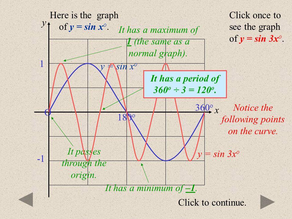 Click to continue. y = sin x o O 180 o 360 o 1 Here is the graph of y = sin x o. Click once to see the graph of y = sin 2x o. y = sin 2x o Notice the
