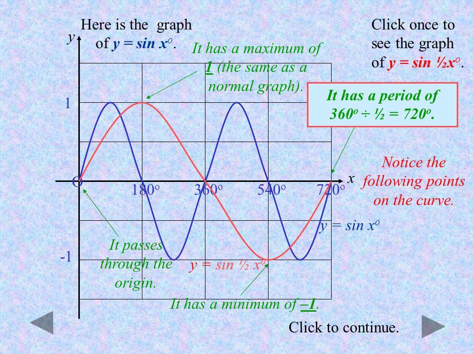 Click to continue. y = sin x o O 180 o 360 o 1 Here is the graph of y = sin x o. Click once to see the graph of y = sin 3x o. y = sin 3x o Notice the