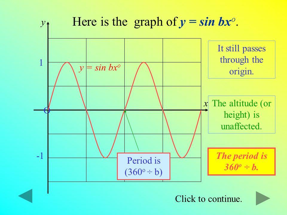 Click to continue. y = sin x o O 180 o 360 o 1 Here is the graph of y = sin x o. Click once to see the graph of y = sin ½x o. y = sin ½ x o Notice the
