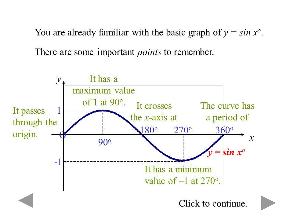 Trigonometric Graphs Click to continue.