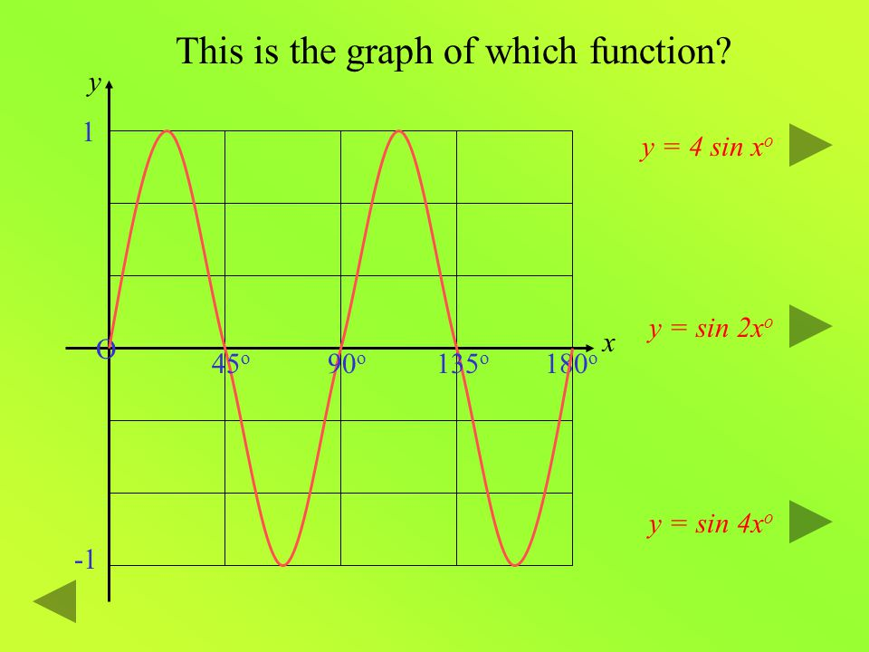 Click to continue. O Period is (360 o ÷ b) 1 Here is the graph of y = sin bx o. y = sin bx o x y It still passes through the origin. The altitude (or
