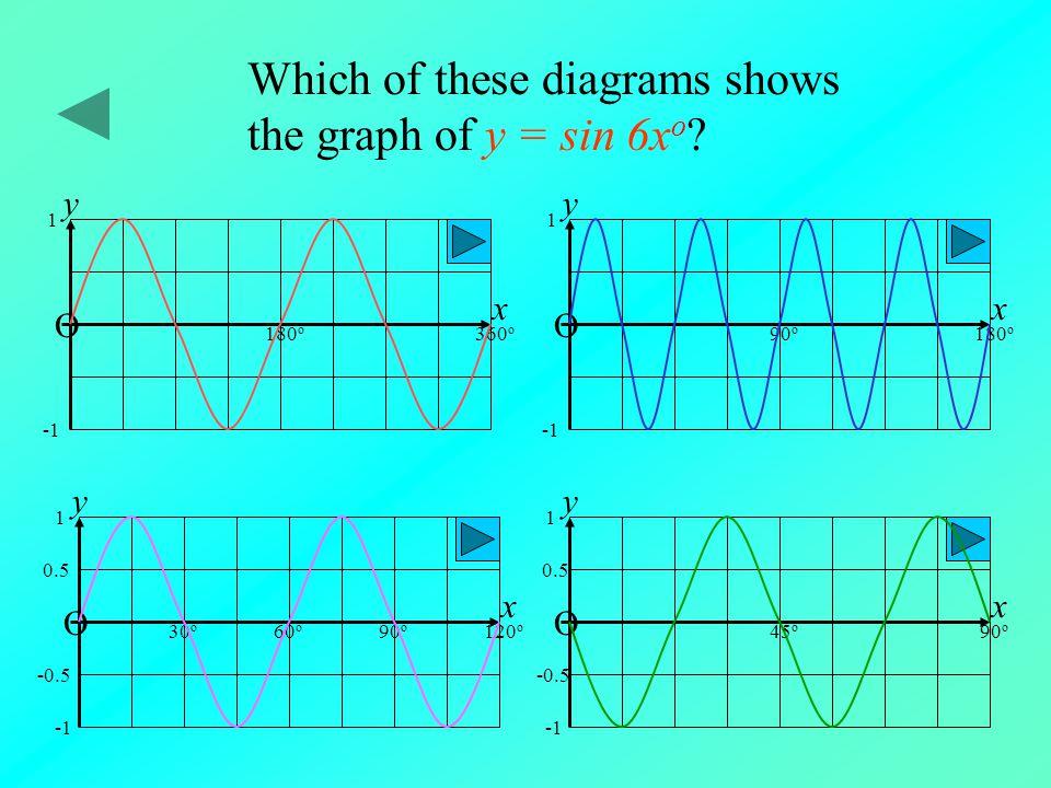y = 4 sin x o O 180 o 1 x y This is the graph of which function? y = sin 2x o y = sin 4x o 90 o 45 o 135 o