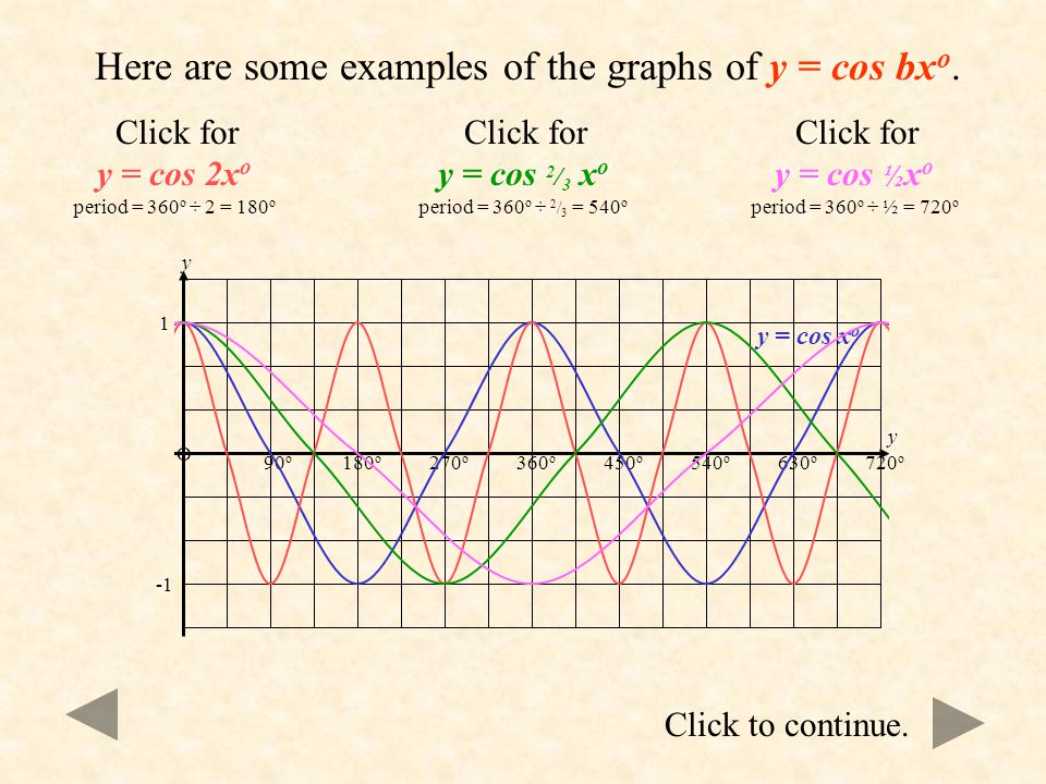Click to continue. For y = sin bx o only the period is affected. The graph will now have a period of 360 o  b. This is also true for y = cos bx o and