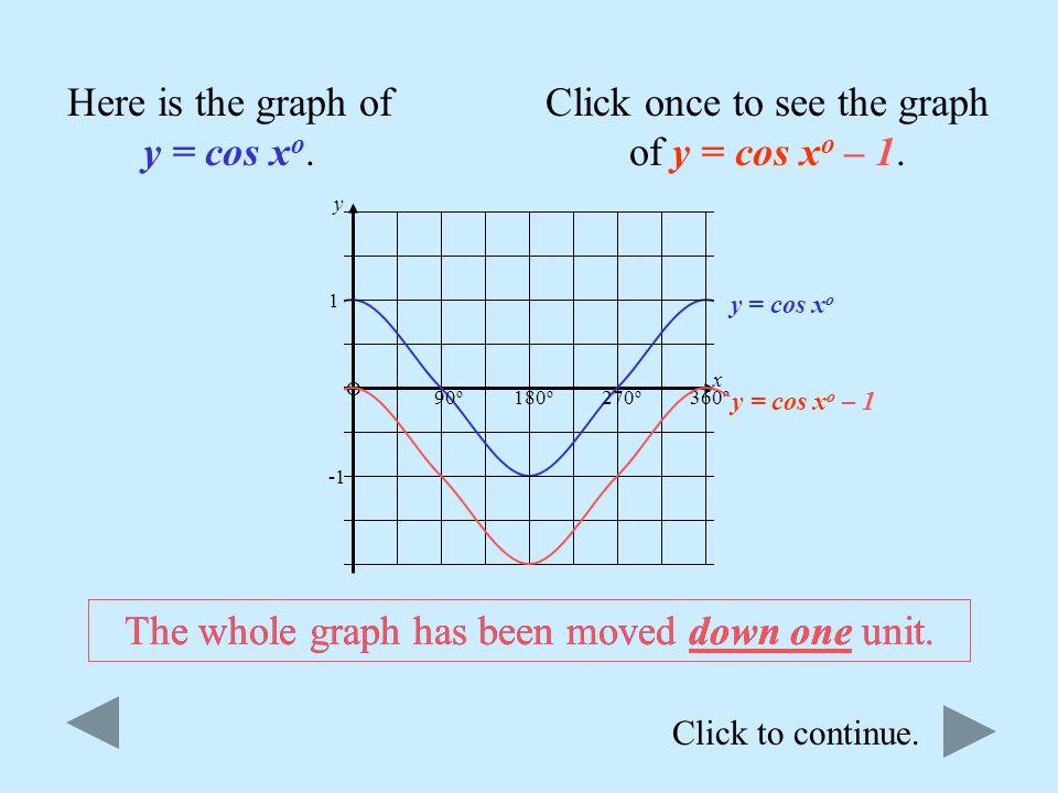 Click to continue. y = sin x o O 180 o 360 o 1 Here is the graph of y = sin x o. Click once to see the graph of y = sin x o + 1. y = sin x o + 1 Notic