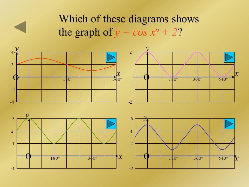 y = -3 sin x o O 720 o 1 x y This is the graph of which function? y = sin x o + 2 y = sin x o – 2 360 o 180 o 540 o 2 3 -2 -3