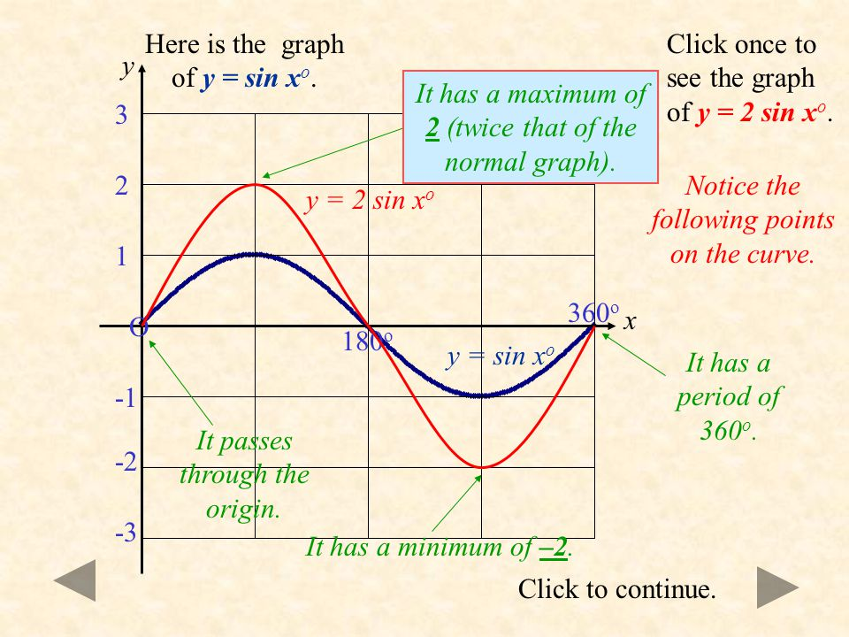 Let us compare the graph of y = sin x o to the family of graphs of the form y = a sin bx o + c where a, b and c are constants. We will begin by lookin