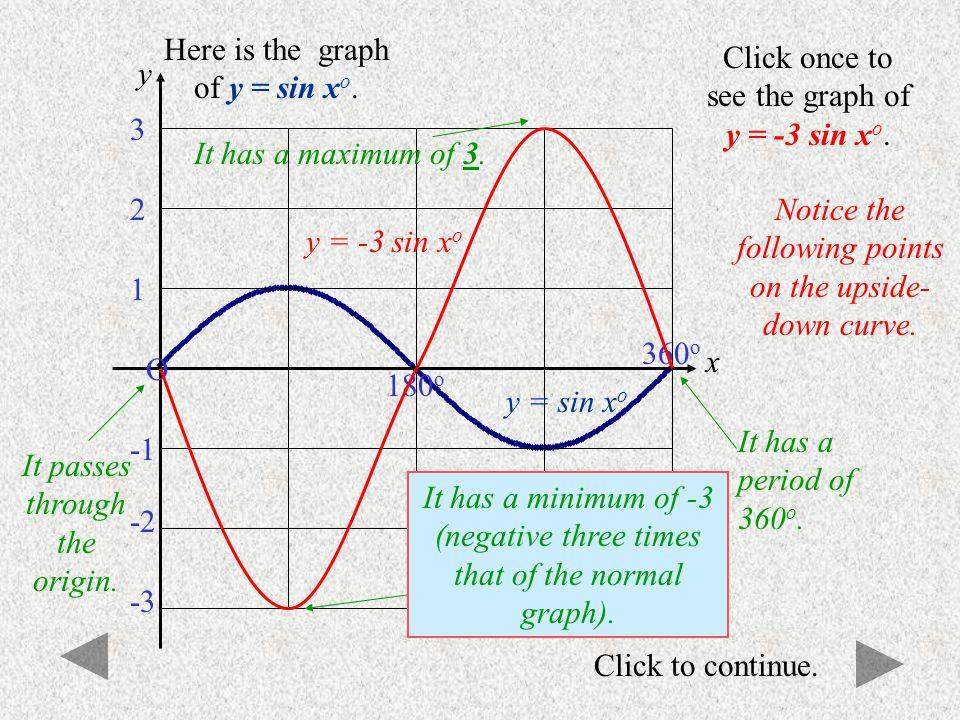 Click to continue. y = sin x o O 180 o 360 o 1 -3 -2 3 2 Here is the graph of y = sin x o. Click once to see the graph of y = 2 sin x o. y = 2 sin x o