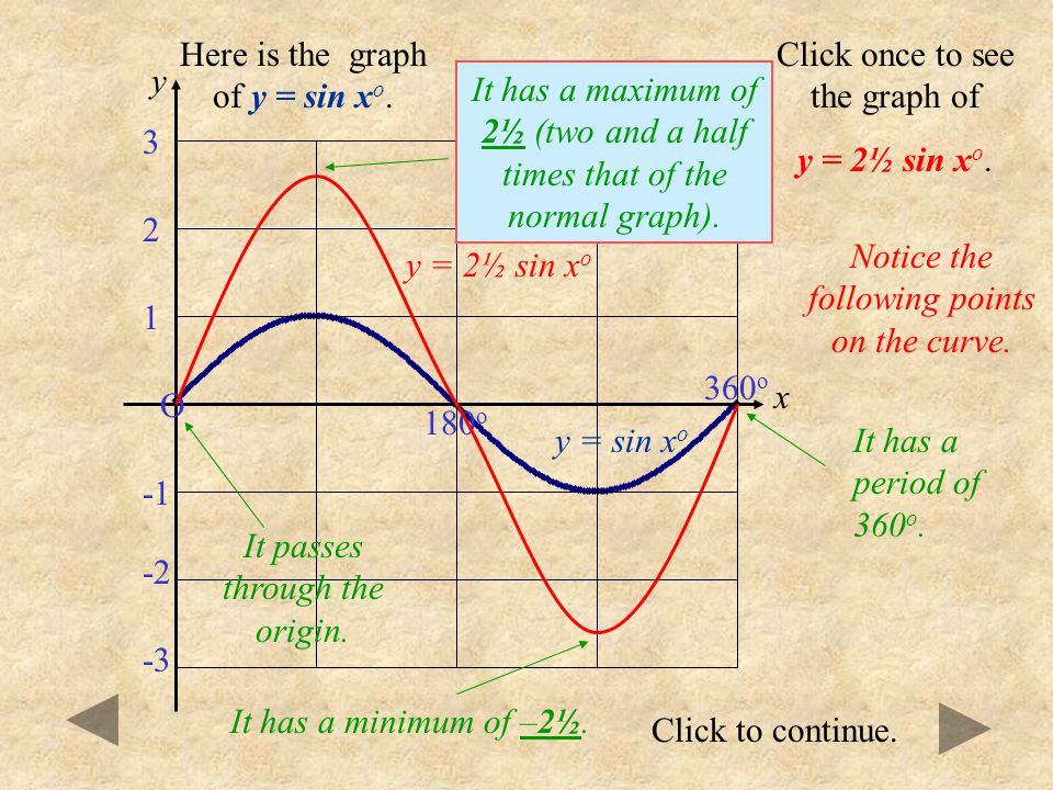 Click to continue. O 180 o 360 o 1 -3 -2 3 2 Here is the graph of y = sin x o. Click once to see the graph of y = -3 sin x o. y = -3 sin x o Notice th