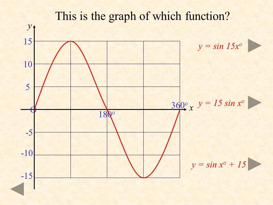 Click to continue. O 180 o 360 o 1 -a a Here is the graph of y = sin x o. Click once to see the graph of y = a sin x o. y = a sin x o Notice the follo