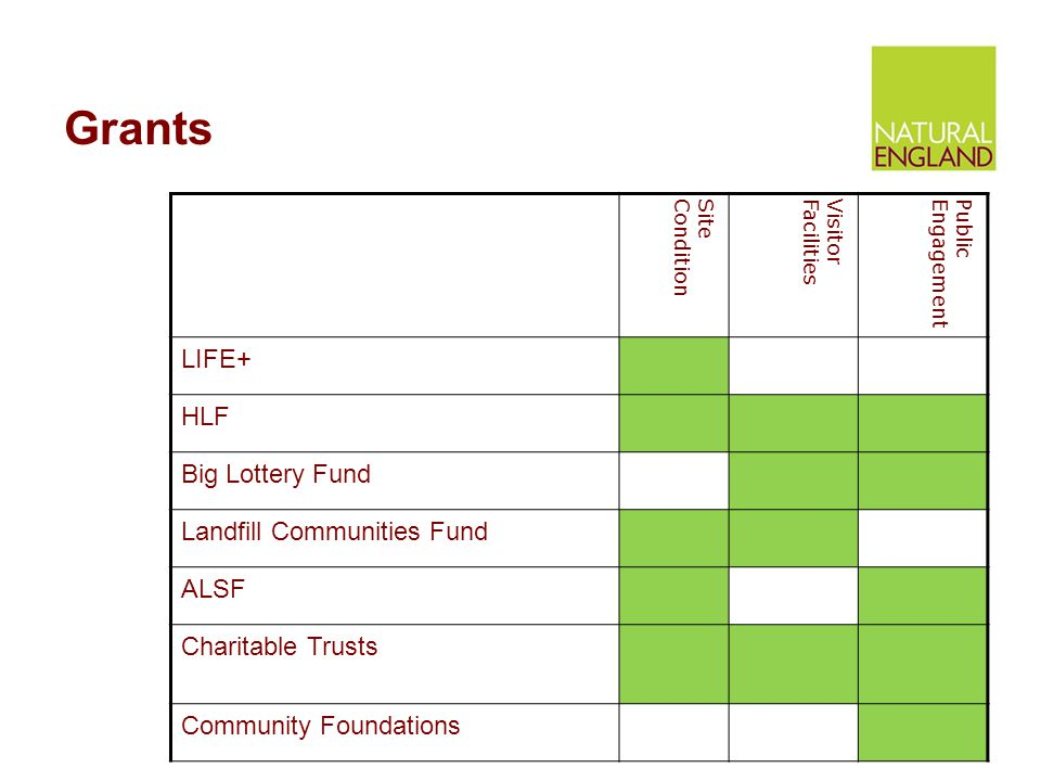 Grants SiteConditionVisitorFacilitiesPublicEngagement LIFE+ HLF Big Lottery Fund Landfill Communities Fund ALSF Charitable Trusts Community Foundations