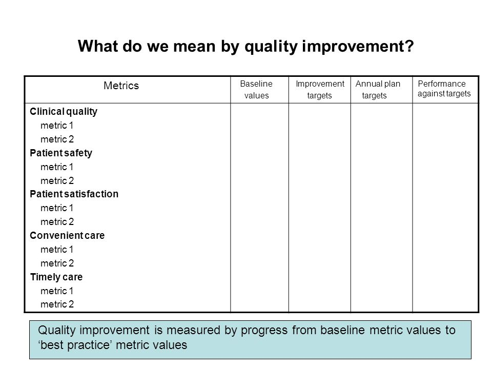 Setting quality improvement targets International and national evidence-based benchmarks – adjusted for local circumstances Agree desired medium term values and determine achievable trajectory for improvement Years Metric value Baseline value Best practice value Annual plan targets