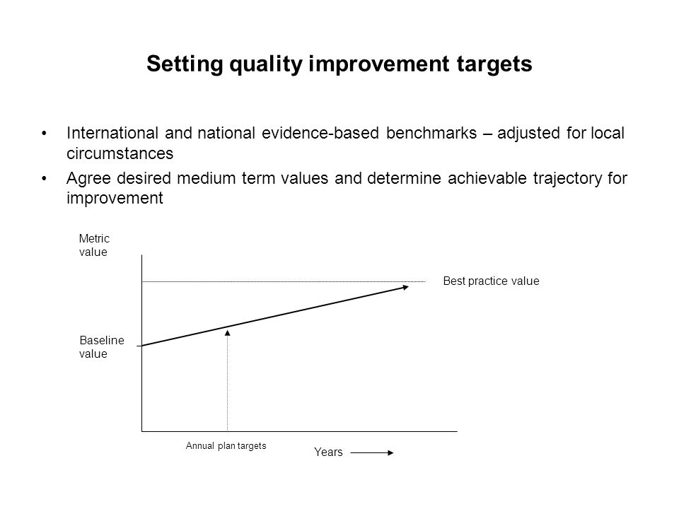National or local quality improvement targets.