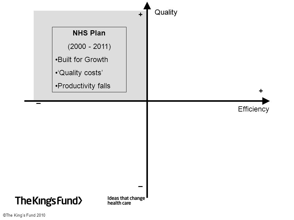 ©The King's Fund 2010 Quality Efficiency _ _ + + NHS Plan (2000 - 2011) Built for Growth 'Quality costs' Productivity falls _ _ Quality + +