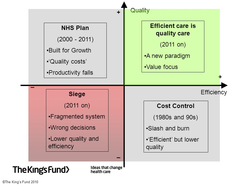 ©The King's Fund 2010 Quality Efficiency _ _ + + NHS Plan (2000 - 2011) Built for Growth 'Quality costs' Productivity falls Cost Control (1980s and 90s) Slash and burn 'Efficient' but lower quality _ _ Siege (2011 on) Fragmented system Wrong decisions Lower quality and efficiency Quality + + Efficient care is quality care (2011 on) A new paradigm Value focus