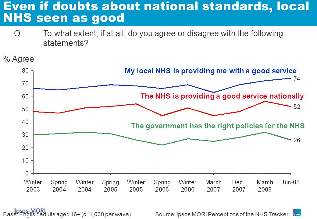 Even if doubts about national standards, local NHS seen as good Q To what extent, if at all, do you agree or disagree with the following statements.