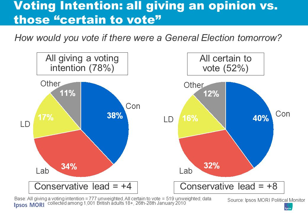 Voting Intention: all giving an opinion vs.