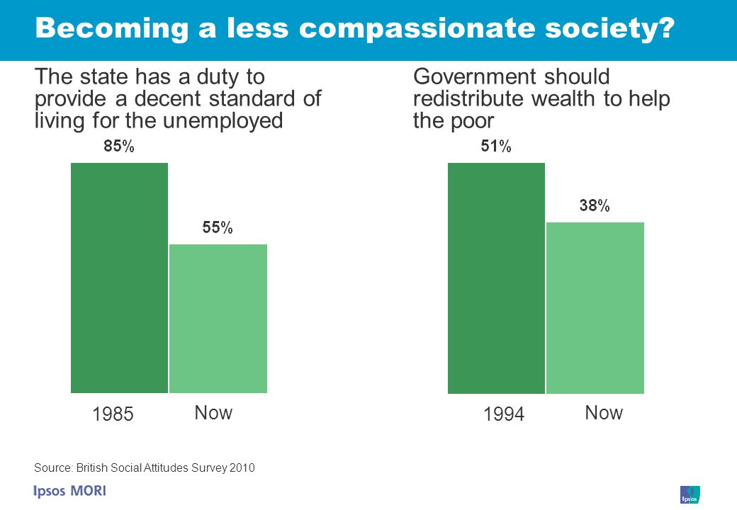 Becoming a less compassionate society.