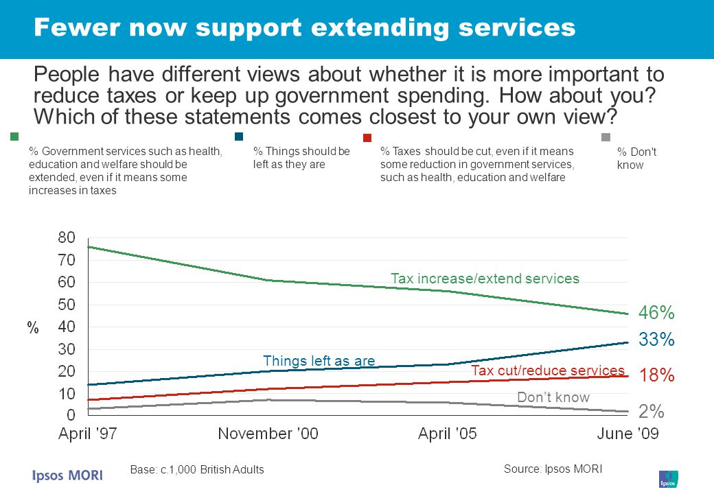 Fewer now support extending services Tax cut/reduce services Things left as are Don't know Tax increase/extend services People have different views about whether it is more important to reduce taxes or keep up government spending.