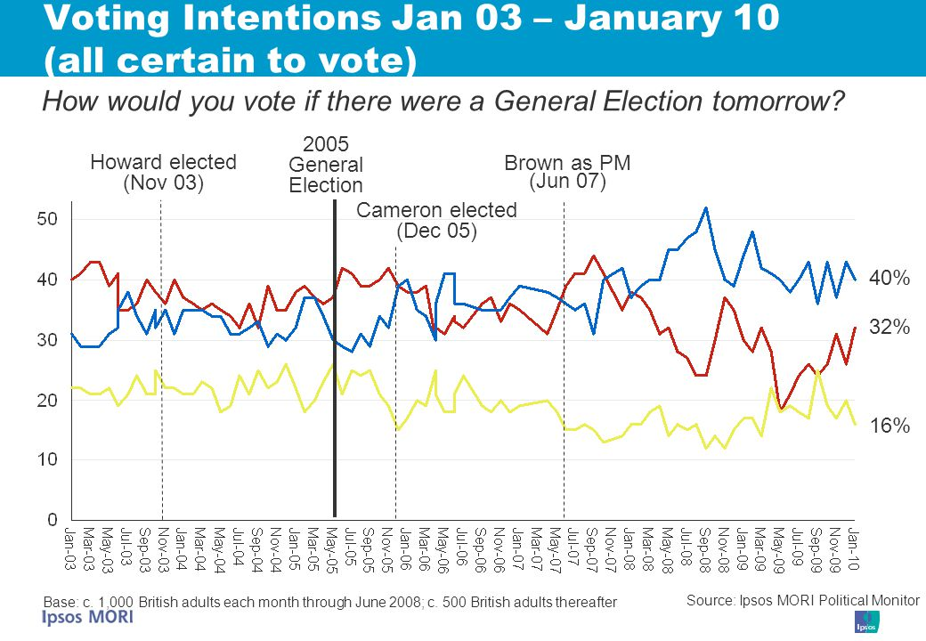 Voting Intentions Jan 03 – January 10 (all certain to vote) Base: c.